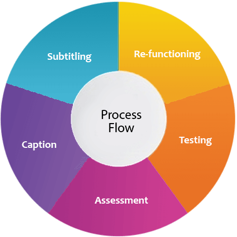 process Accessible Video Lectures services