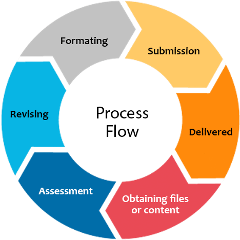 process PUB Conversion Services