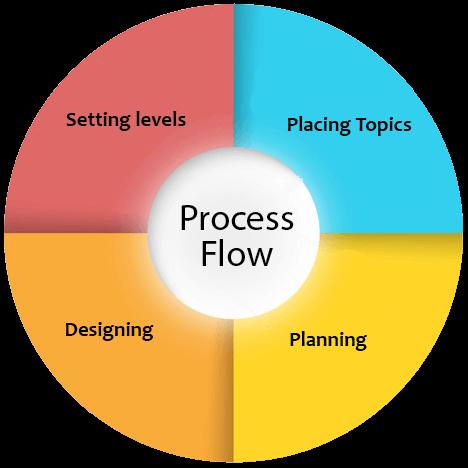 process Corporate Content Services
