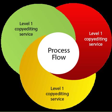 process Copy Editing Services