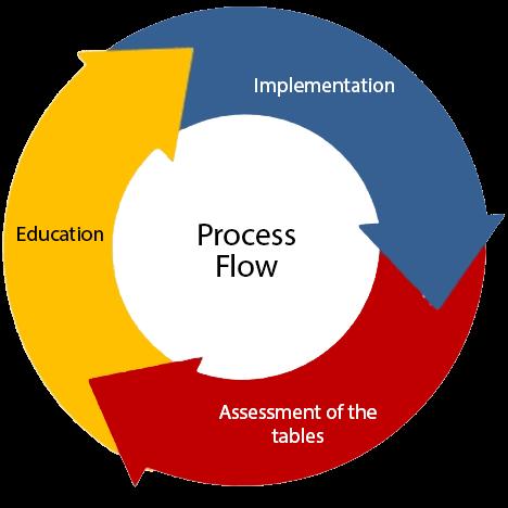 process Student Manual Development Services