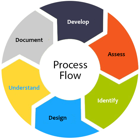 process item writing service provider
