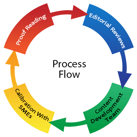 process k12 educational Content Development