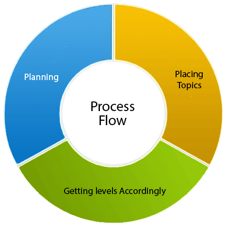 process student Manual Development Services