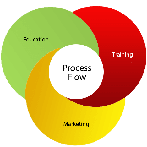process E-learning platform services