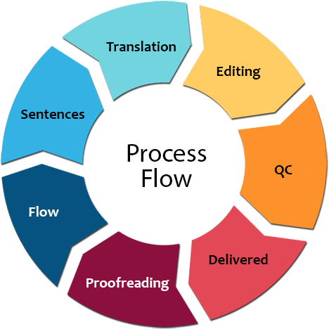 process Translation Services